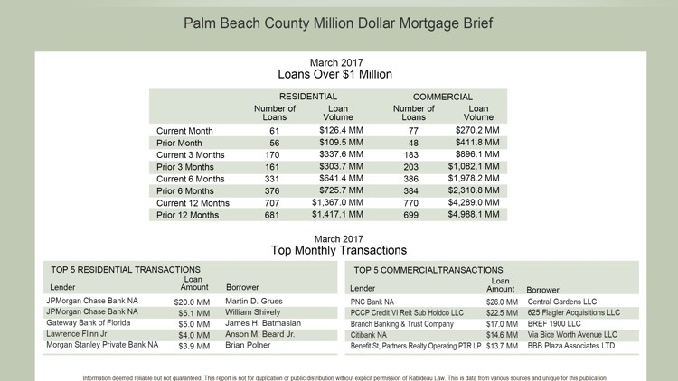 Report: County's Biggest Mortgages in March Included Trio in Palm Beach